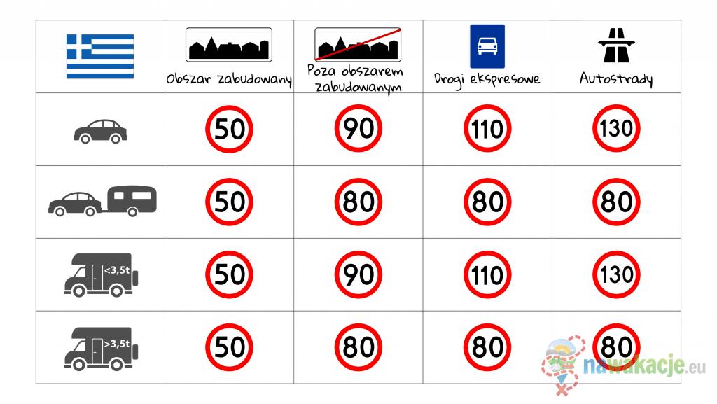 Ograniczenia prędkości w Grecji