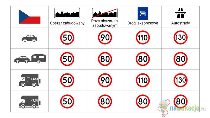 czechy ograniczenia prędkości